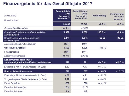 Sodexo Geschäftsergebnisse 2017: Deutliche Steigerung des ...